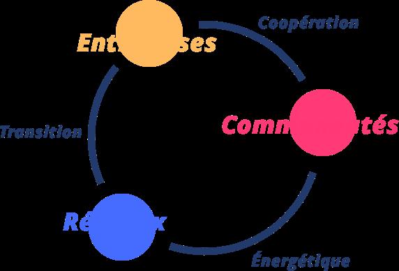 transition énergétique - coopération